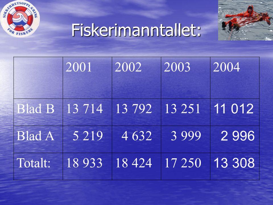 Fiskerimanntallet: 2001200220032004 Blad B13 71413 79213 251 11 012 Blad A 5 219 4 632 3 999 2 996 Totalt:18 93318 42417 250 13 308