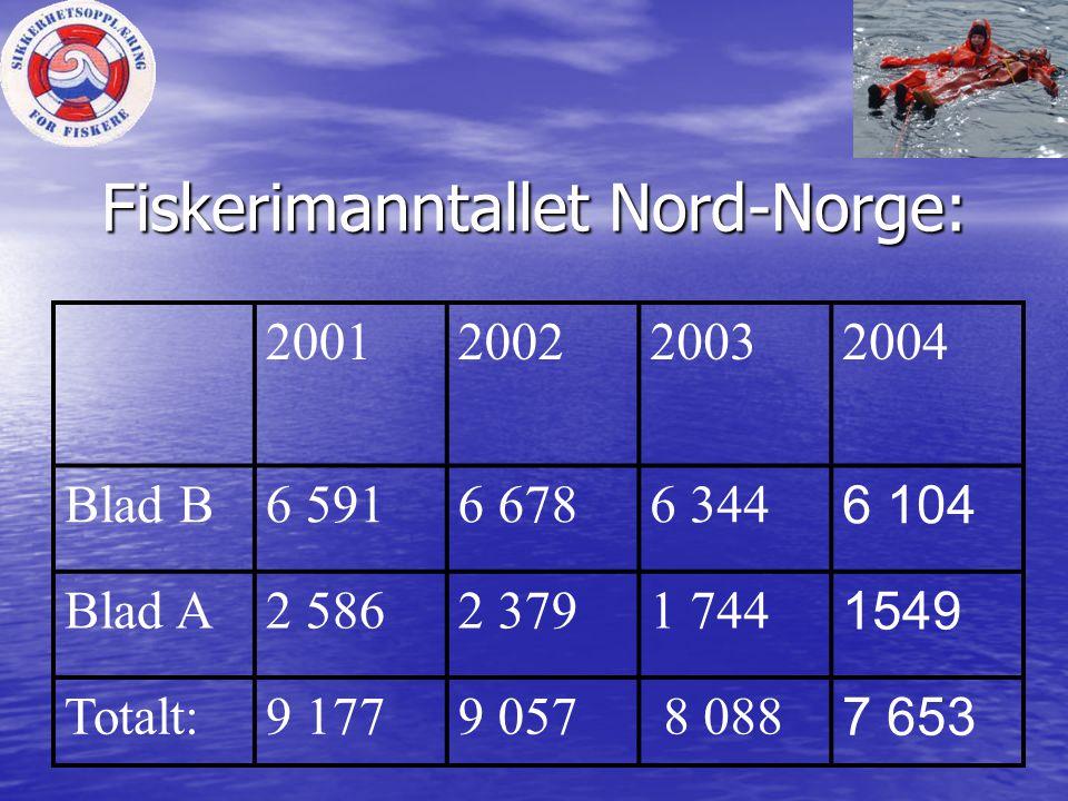 Fiskerimanntallet Nord-Norge: 2001200220032004 Blad B6 5916 6786 344 6 104 Blad A2 5862 3791 744 1549 Totalt:9 1779 057 8 088 7 653
