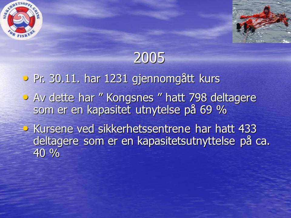 """2005 2005 • Pr. 30.11. har 1231 gjennomgått kurs • Av dette har """" Kongsnes """" hatt 798 deltagere som er en kapasitet utnytelse på 69 % • Kursene ved si"""