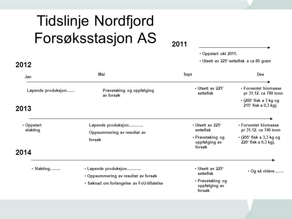 Tidslinje Nordfjord Forsøksstasjon AS 2012 2013 Jan Des Løpende produksjon…… MaiSept •Utsett av 225' settefisk 2011 •Oppstart okt 2011. •Utsett av 225