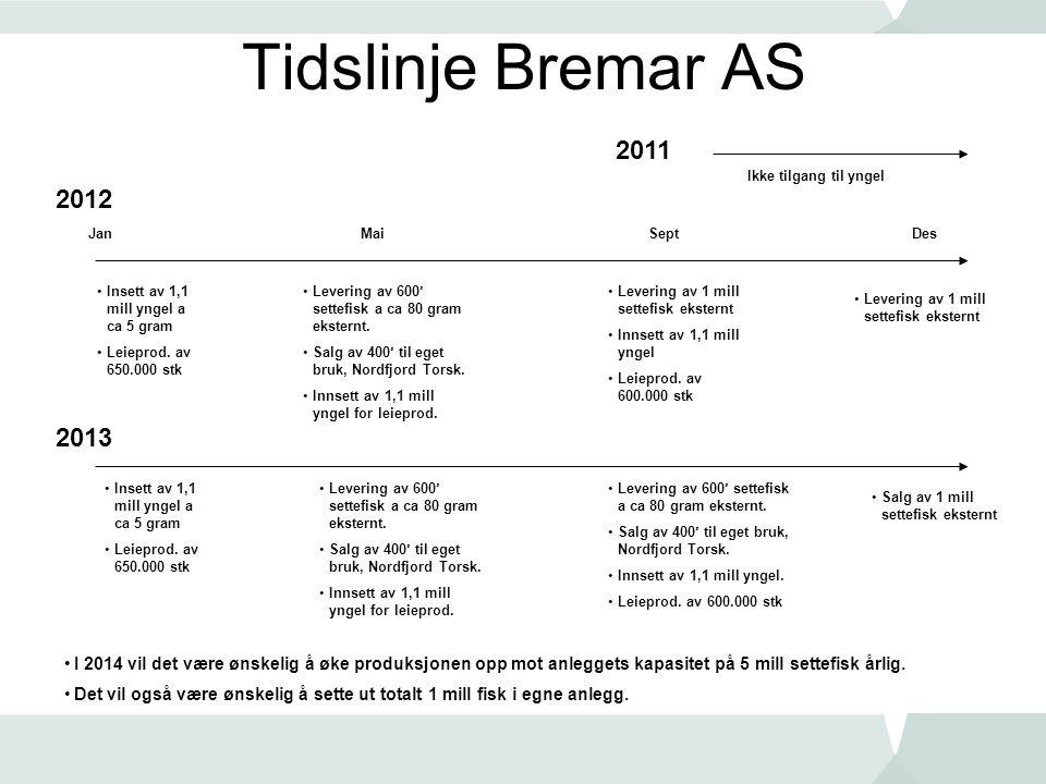 Tidslinje Bremar AS 2012 2013 JanDes •Insett av 1,1 mill yngel a ca 5 gram •Leieprod. av 650.000 stk •Levering av 600' settefisk a ca 80 gram eksternt
