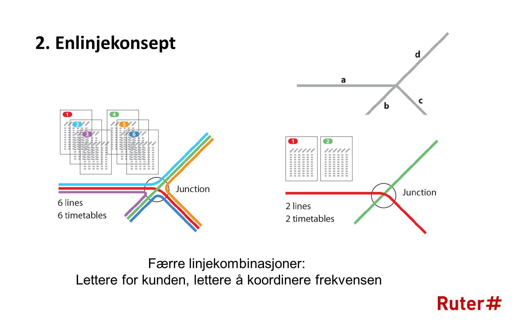 Færre linjekombinasjoner: Lettere for kunden, lettere å koordinere frekvensen 2. Enlinjekonsept