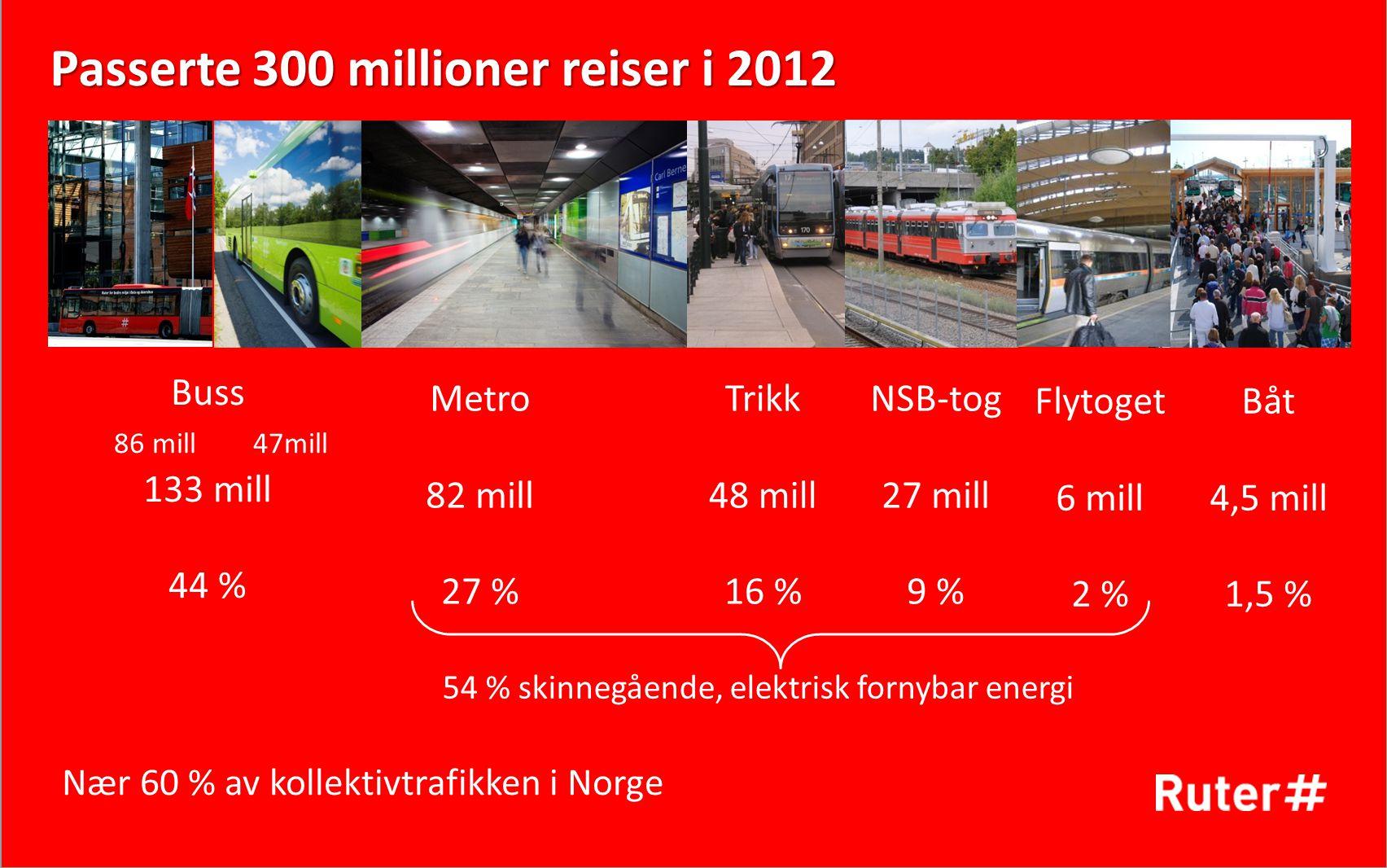 Passerte 300 millioner reiser i 2012 Buss 86 mill 47mill 133 mill 44 % Metro 82 mill 27 % Trikk 48 mill 16 % NSB-tog 27 mill 9 % Båt 4,5 mill 1,5 % 54 % skinnegående, elektrisk fornybar energi Nær 60 % av kollektivtrafikken i Norge Flytoget 6 mill 2 %