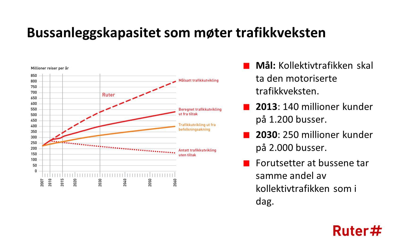 Bussanleggskapasitet som møter trafikkveksten Mål: Kollektivtrafikken skal ta den motoriserte trafikkveksten.