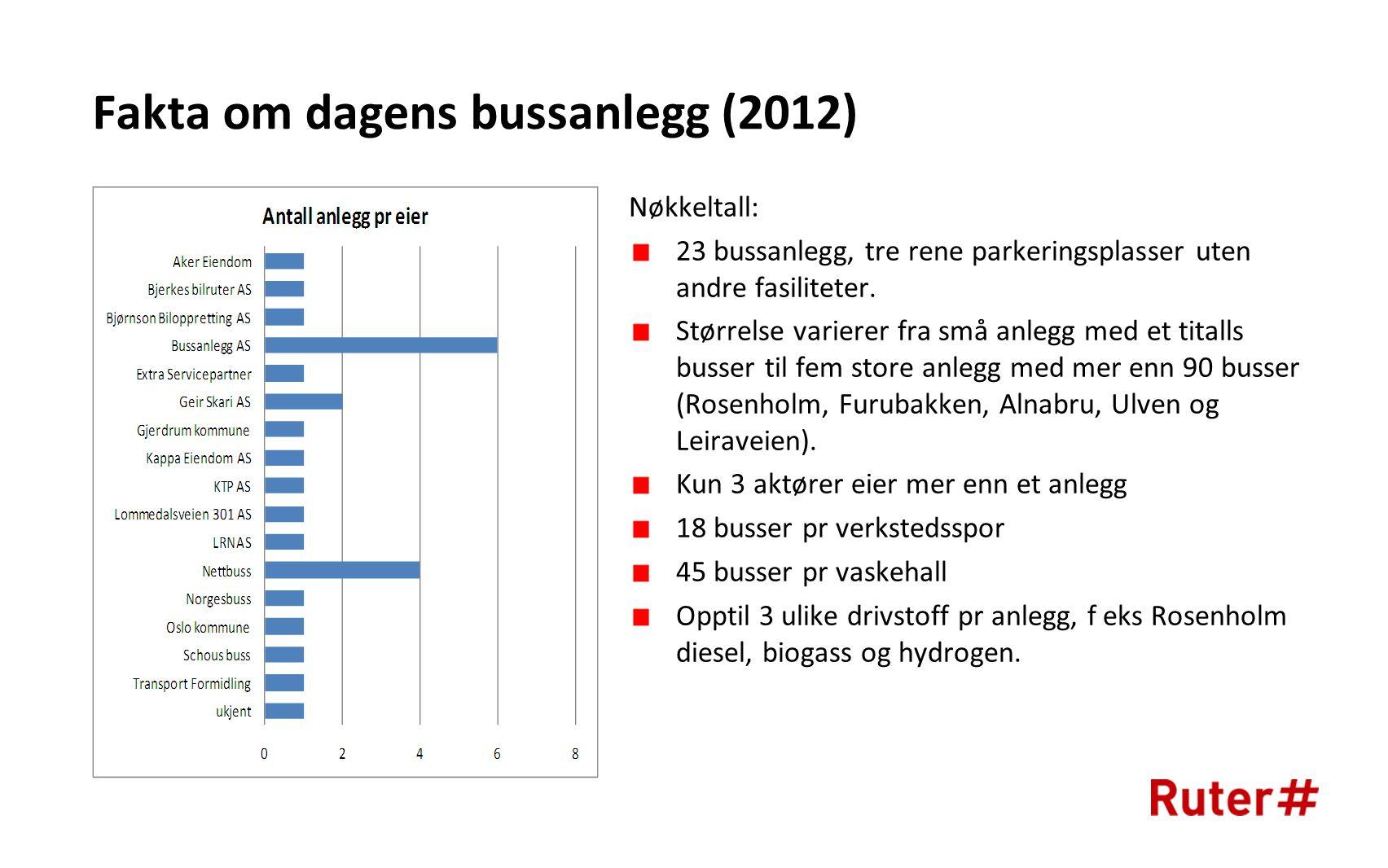 Fakta om dagens bussanlegg (2012) Nøkkeltall: 23 bussanlegg, tre rene parkeringsplasser uten andre fasiliteter.