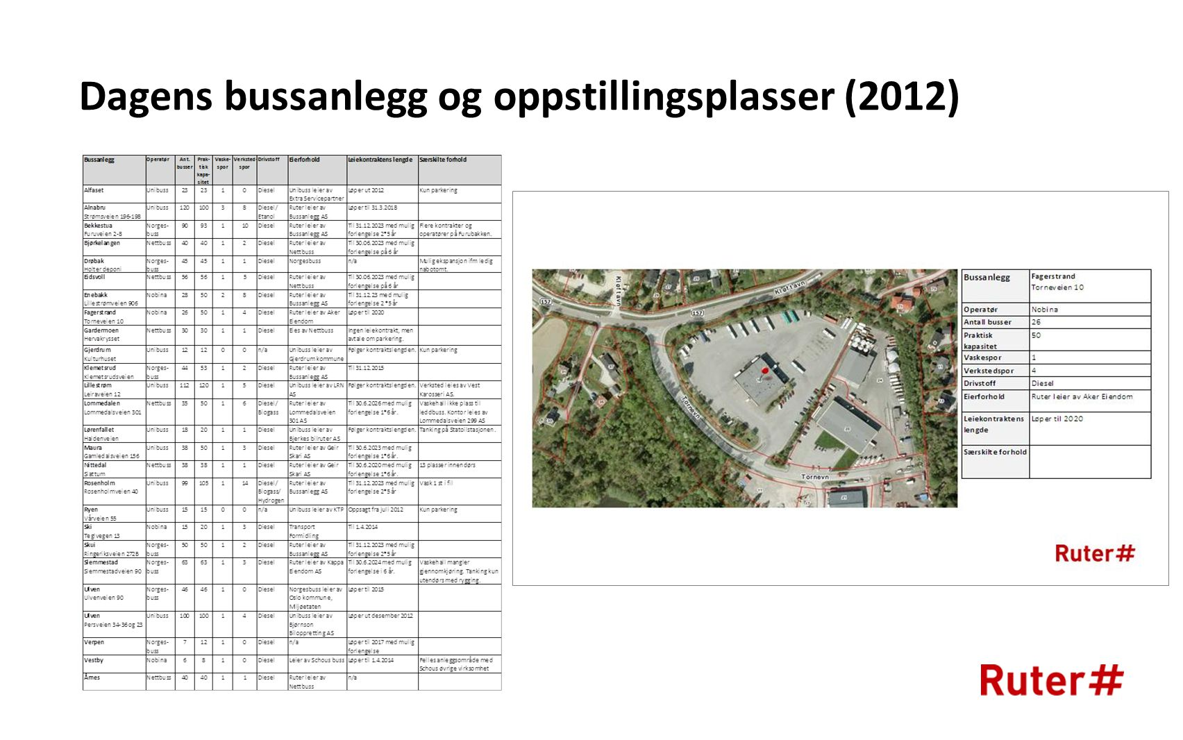 Dagens bussanlegg og oppstillingsplasser (2012)