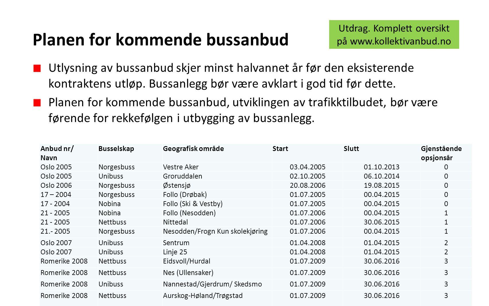 Planen for kommende bussanbud Anbud nr/ Navn BusselskapGeografisk områdeStartSluttGjenstående opsjonsår Oslo 2005NorgesbussVestre Aker03.04.200501.10.20130 Oslo 2005UnibussGroruddalen02.10.200506.10.20140 Oslo 2006NorgesbussØstensjø20.08.200619.08.20150 17 – 2004NorgesbussFollo (Drøbak)01.07.200500.04.20150 17 - 2004NobinaFollo (Ski & Vestby)01.07.200500.04.20150 21 - 2005NobinaFollo (Nesodden)01.07.200600.04.20151 21 - 2005NettbussNittedal01.07.200630.06.20151 21.- 2005NorgesbussNesodden/Frogn Kun skolekjøring01.07.200600.04.20151 Oslo 2007UnibussSentrum01.04.200801.04.20152 Oslo 2007UnibussLinje 2501.04.200801.04.20152 Romerike 2008NettbussEidsvoll/Hurdal01.07.200930.06.20163 Romerike 2008NettbussNes (Ullensaker)01.07.200930.06.20163 Romerike 2008UnibussNannestad/Gjerdrum/ Skedsmo01.07.200930.06.20163 Romerike 2008NettbussAurskog-Høland/Trøgstad01.07.200930.06.20163 Romerike 2008UnibussSkedsmo/ Lørenskog/ Sørum/Fet/Rælingen 01.07.200930.06.20163 Romerike 2008NobinaEnebakk//Rælingen/Ski01.07.200930.06.20163 Akershus vestNettbussLommedalen01.07.201030.06.20173 Akershus vestNorgesbussBærum vest/Skui01.07.201030.06.20173 Akershus vestNorgesbussAsker og Hurum01.07.201030.06.20173 Bærum østNorgesbussBærum øst06.02.201130.06.20173 Oslo sydUnibussOslo syd02.10.201102.10.20183 Oslo VestNobinaOslo Vest07.10.201200.10.20193 Vestre AkerNettbussVestre Aker07.10.201330.06.20192 Utdrag.