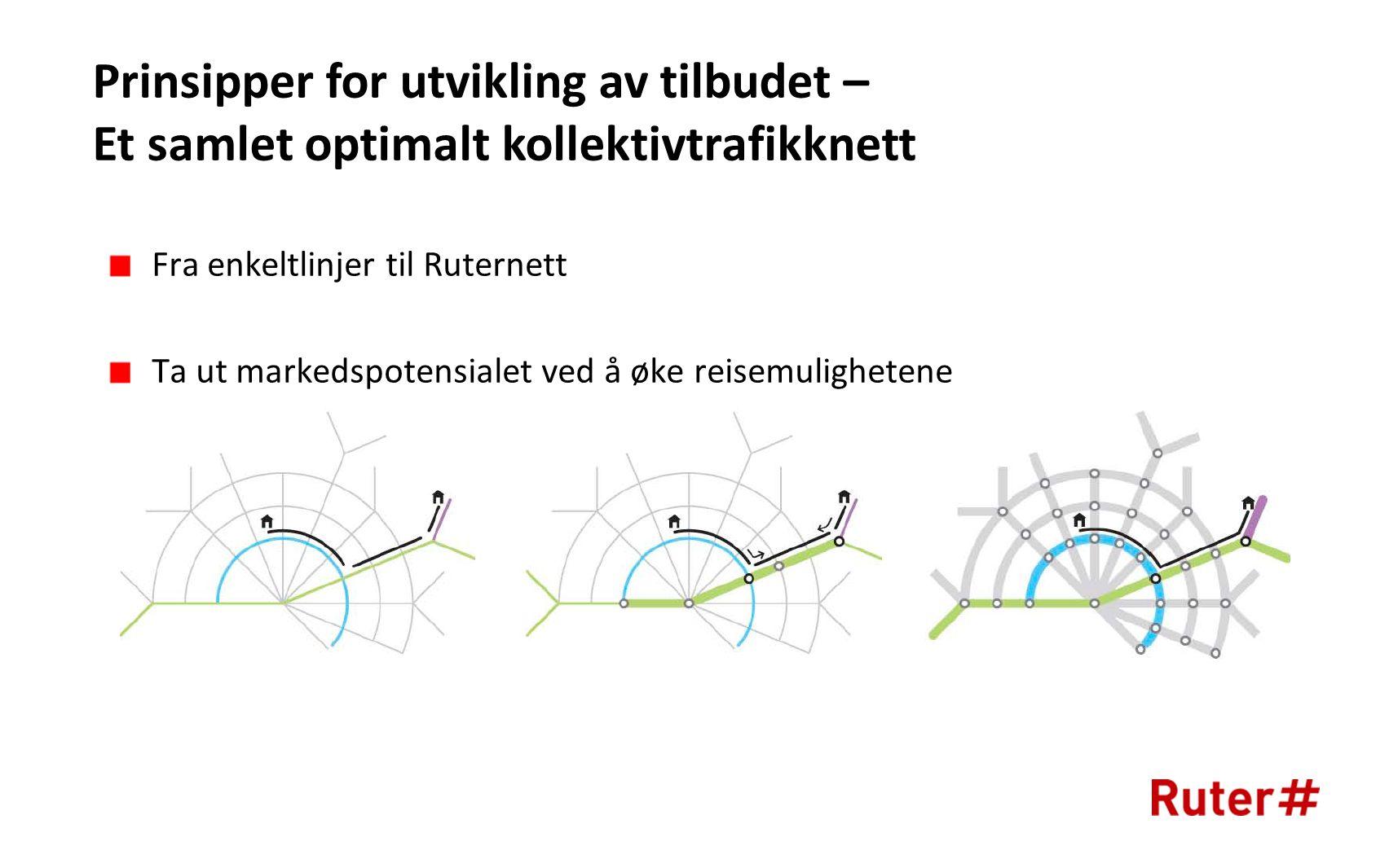 Fra enkeltlinjer til Ruternett Ta ut markedspotensialet ved å øke reisemulighetene Prinsipper for utvikling av tilbudet – Et samlet optimalt kollektivtrafikknett