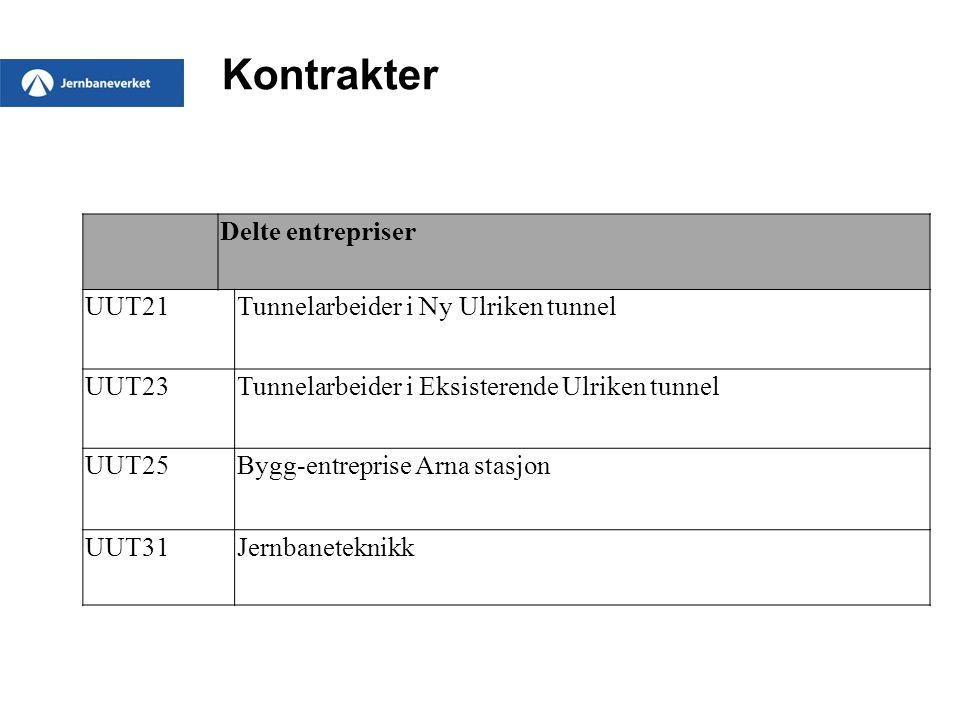 Kontrakter Delte entrepriser UUT21Tunnelarbeider i Ny Ulriken tunnel UUT23Tunnelarbeider i Eksisterende Ulriken tunnel UUT25Bygg-entreprise Arna stasj