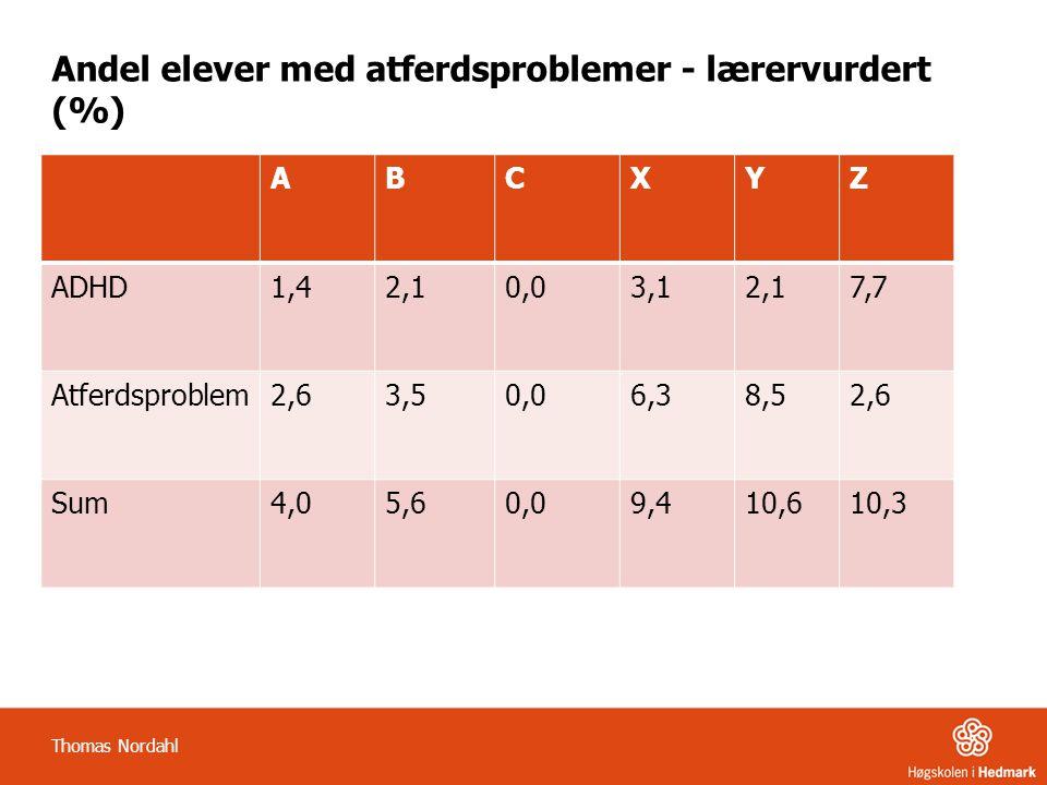 Andel elever med atferdsproblemer - lærervurdert (%) ABCXYZ ADHD1,42,10,03,12,17,7 Atferdsproblem2,63,50,06,38,52,6 Sum4,05,60,09,410,610,3 Thomas Nor