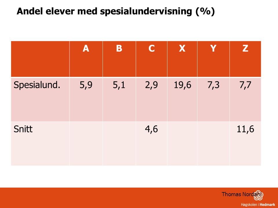 Andel elever med spesialundervisning (%) ABCXYZ Spesialund.5,95,12,919,67,37,7 Snitt4,611,6 Thomas Nordahl