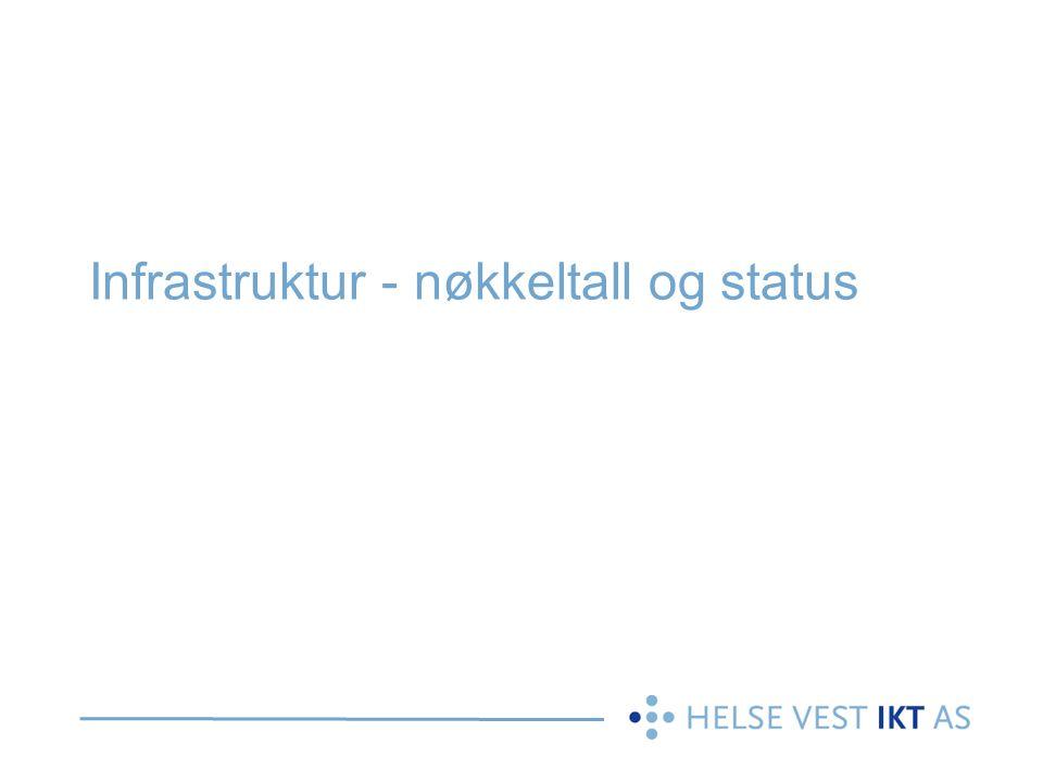 Infrastruktur - nøkkeltall og status