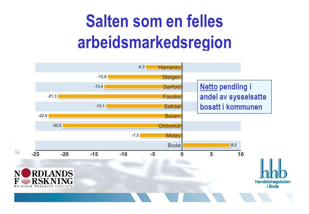 Salten som en felles arbeidsmarkedsregion Netto pendling i andel av sysselsatte bosatt i kommunen