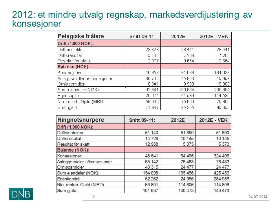 2012: et mindre utvalg regnskap, markedsverdijustering av konsesjoner 04.07.201412