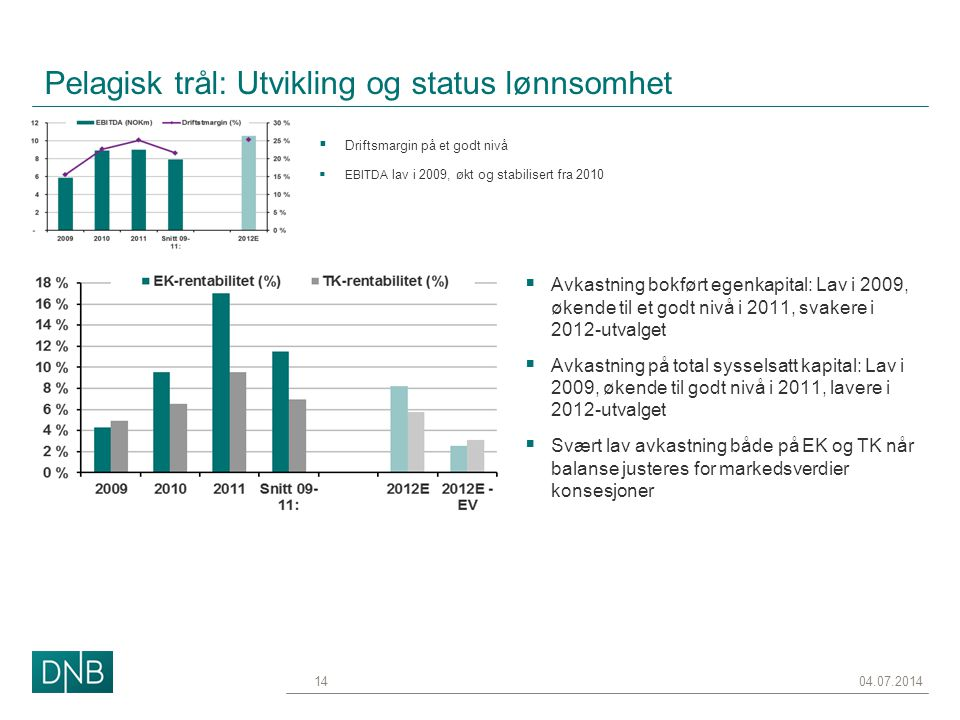 Pelagisk trål: Utvikling og status lønnsomhet 04.07.201414  Driftsmargin på et godt nivå  EBITDA lav i 2009, økt og stabilisert fra 2010  Avkastnin