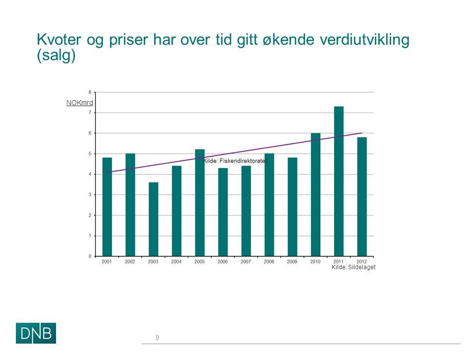 Kvoter og priser har over tid gitt økende verdiutvikling (salg) 9 NOKmrd Kilde: Sildelaget