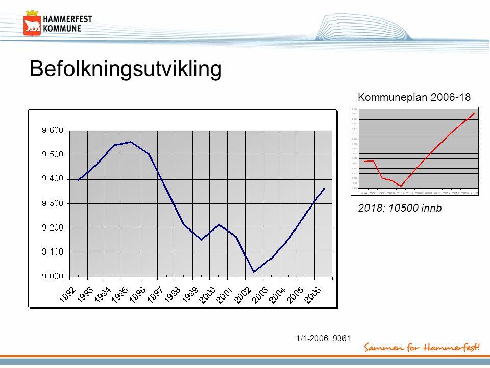 Befolkningsutvikling 2018: 10500 innb Kommuneplan 2006-18 1/1-2006: 9361