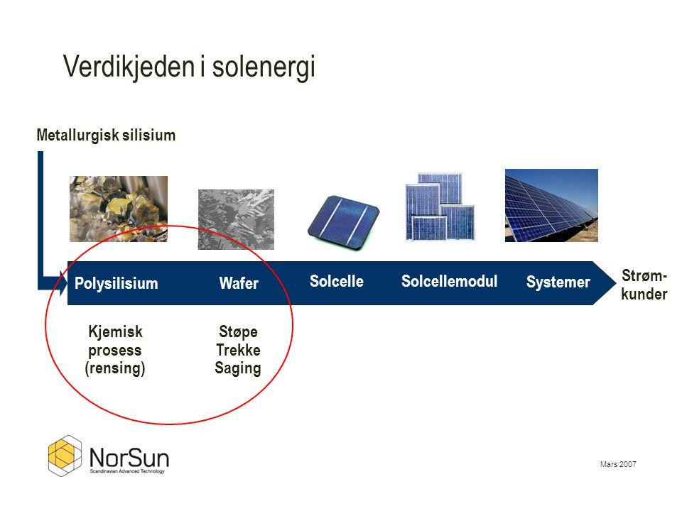 Mars 2007 Verdikjeden i solenergi Metallurgisk silisium Strøm- kunder PolysilisiumWafer SolcelleSolcellemodul Kjemisk prosess (rensing) Støpe Trekke S