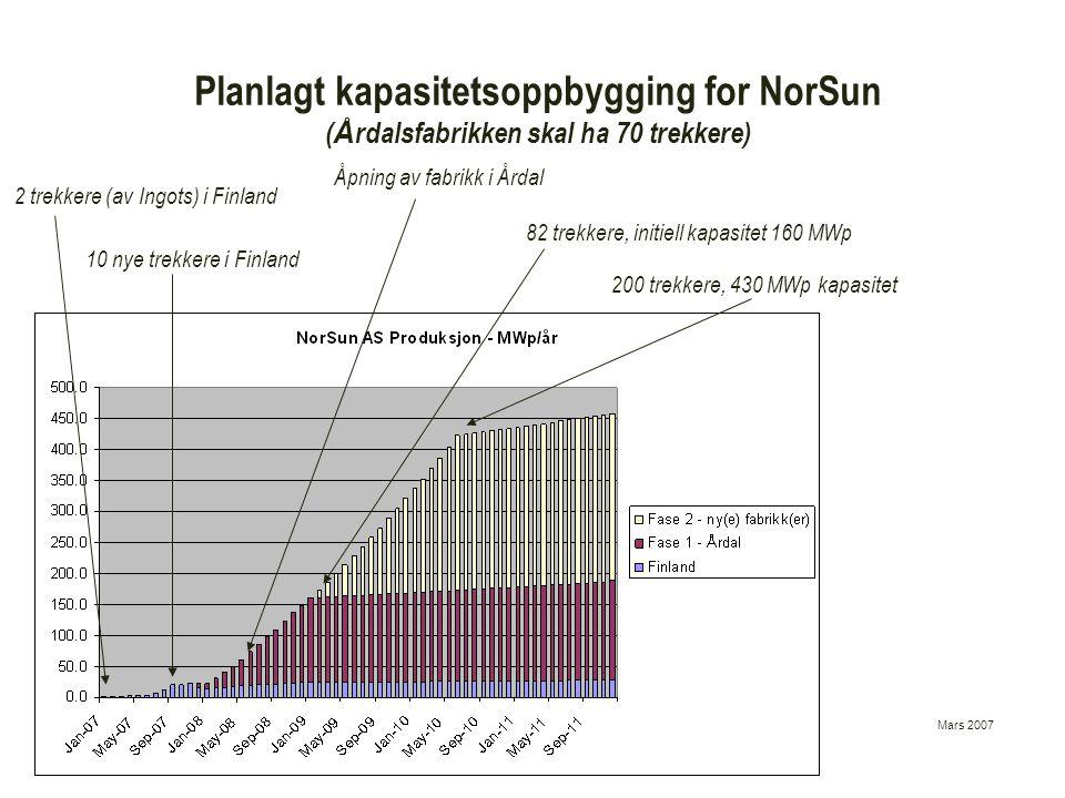 Mars 2007 Planlagt kapasitetsoppbygging for NorSun ( Å rdalsfabrikken skal ha 70 trekkere) 200 trekkere, 430 MWp kapasitet Åpning av fabrikk i Årdal 8