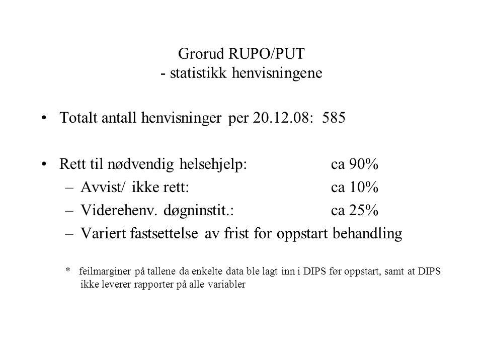 Grorud RUPO/PUT - andel av konsultasjoner fordelt på kjønn