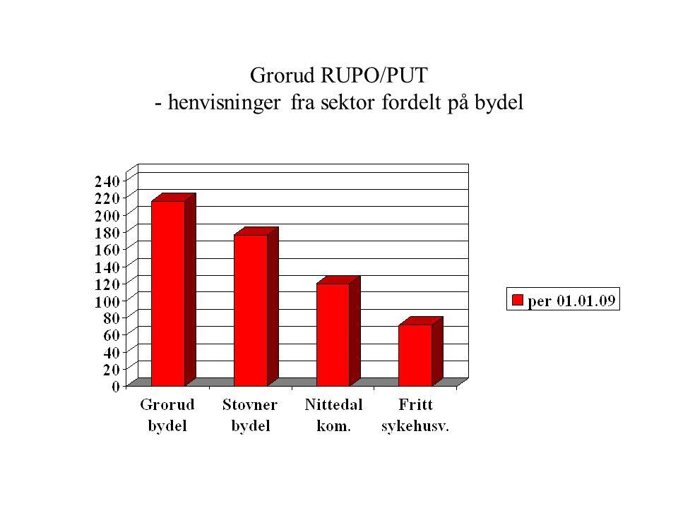 Målgruppe: -Rusavhengighet/misbruk som hovedproblematikk (F10-19) -Sammensatte tilstander: inkl. ulike psykiske lidelser, vanskelig sosial situasjon o