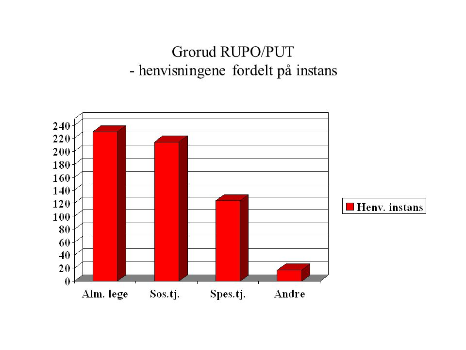 Grorud RUPO/PUT - henvisninger fra sektor fordelt på bydel
