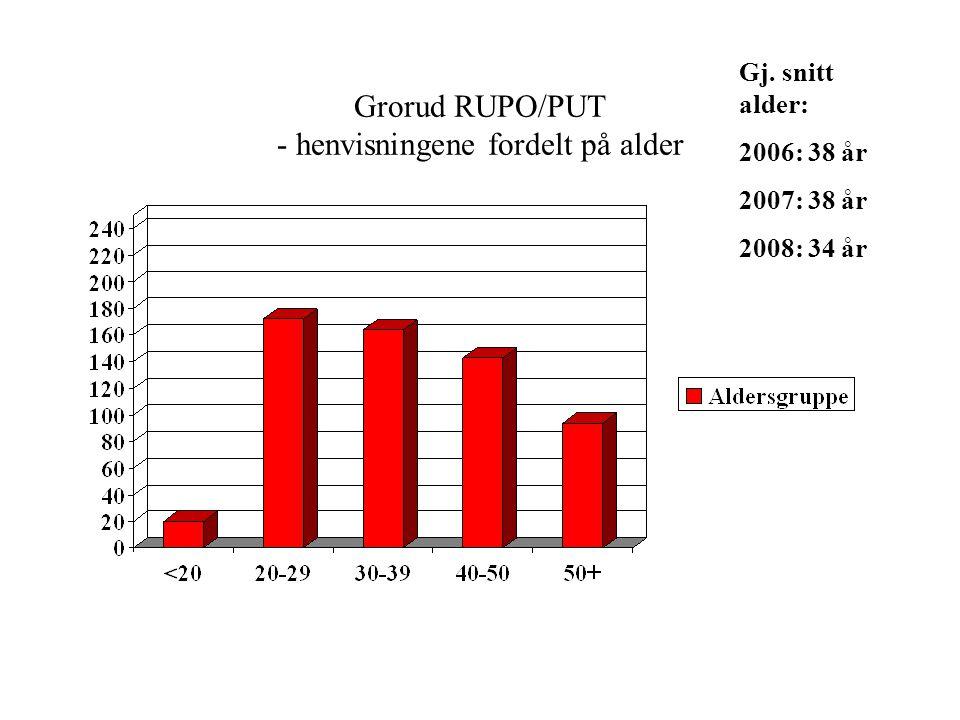 Grorud RUPO/PUT - henvisningene fordelt på instans