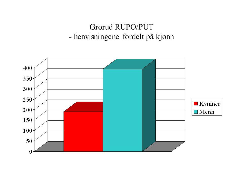 Grorud RUPO/PUT - henvisningene fordelt på alder Gj. snitt alder: 2006: 38 år 2007: 38 år 2008: 34 år