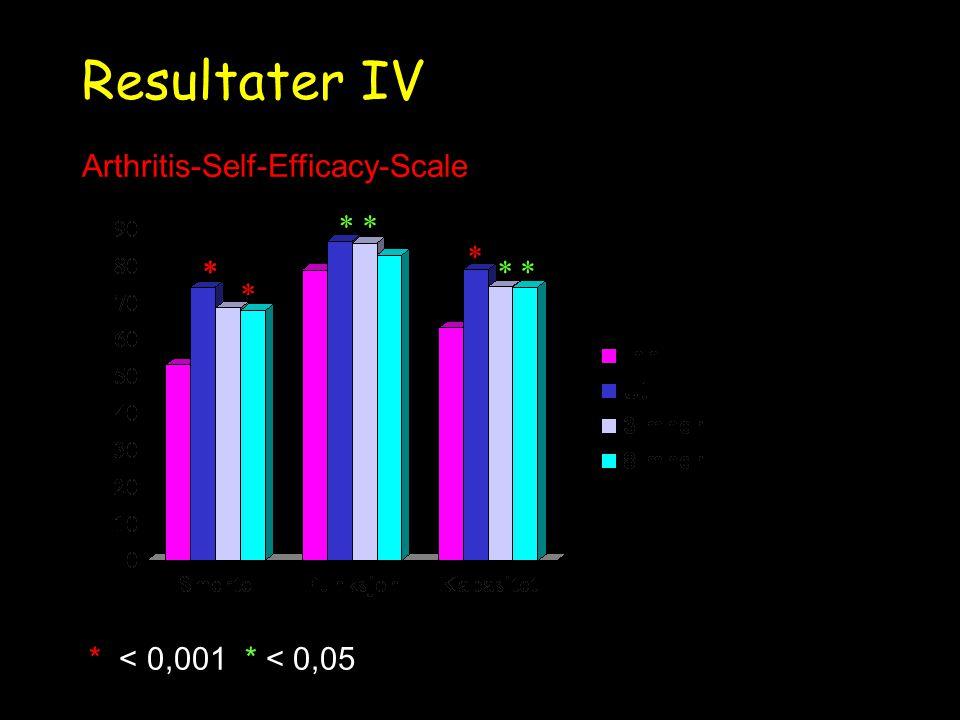 Resultater IV * < 0,001 * < 0,05 * * Arthritis-Self-Efficacy-Scale * * * * **