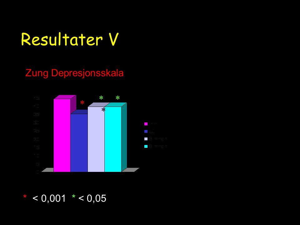 Resultater V Zung Depresjonsskala * < 0,001 * < 0,05 * * **