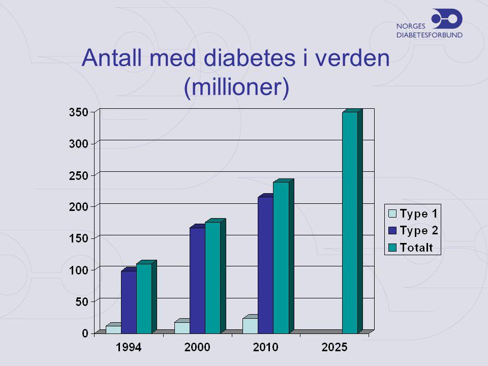 Diabetesforekomst i Norge •Type 1-diabetes –Ca 25 000 –Om lag 250 nye tilfeller pr år under 15 år •Type 2-diabetes –Ca 240 000 –Om lag 50 % er udiagnostisert –Firedoblet siste 50 år –6 000 – 7 000 nye tilfeller hvert år