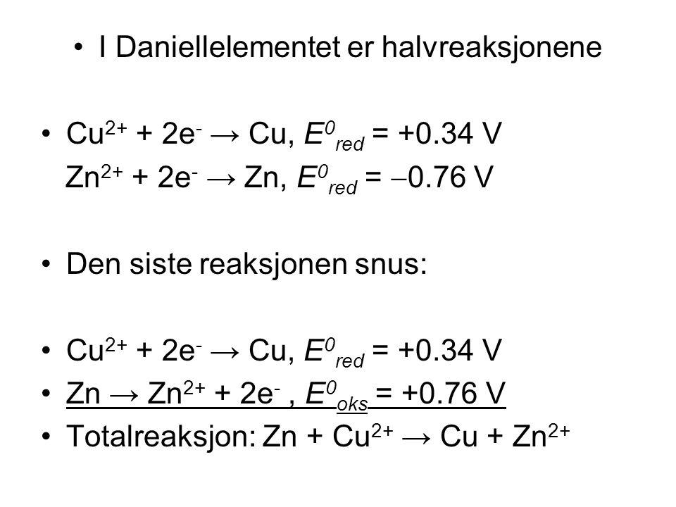 •I Daniellelementet er halvreaksjonene •Cu 2+ + 2e - → Cu, E 0 red = +0.34 V Zn 2+ + 2e - → Zn, E 0 red =  0.76 V •Den siste reaksjonen snus: •Cu 2+ + 2e - → Cu, E 0 red = +0.34 V •Zn → Zn 2+ + 2e -, E 0 oks = +0.76 V •Totalreaksjon: Zn + Cu 2+ → Cu + Zn 2+