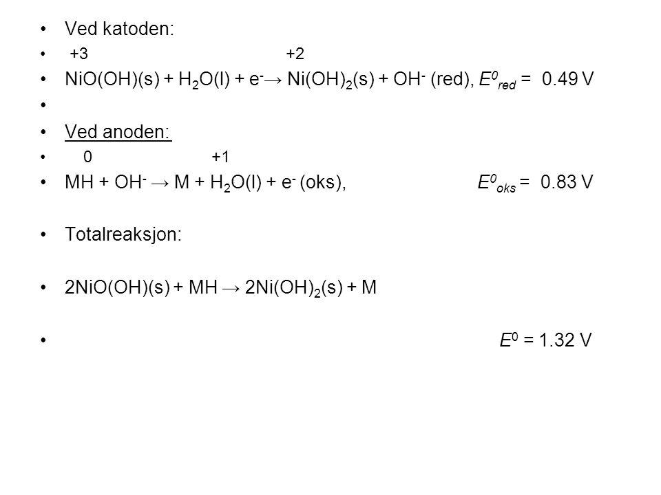 •Ved katoden: • +3 +2 •NiO(OH)(s) + H 2 O(l) + e - → Ni(OH) 2 (s) + OH - (red), E 0 red = 0.49 V • •Ved anoden: • 0 +1 •MH + OH - → M + H 2 O(l) + e - (oks), E 0 oks = 0.83 V •Totalreaksjon: •2NiO(OH)(s) + MH → 2Ni(OH) 2 (s) + M • E 0 = 1.32 V