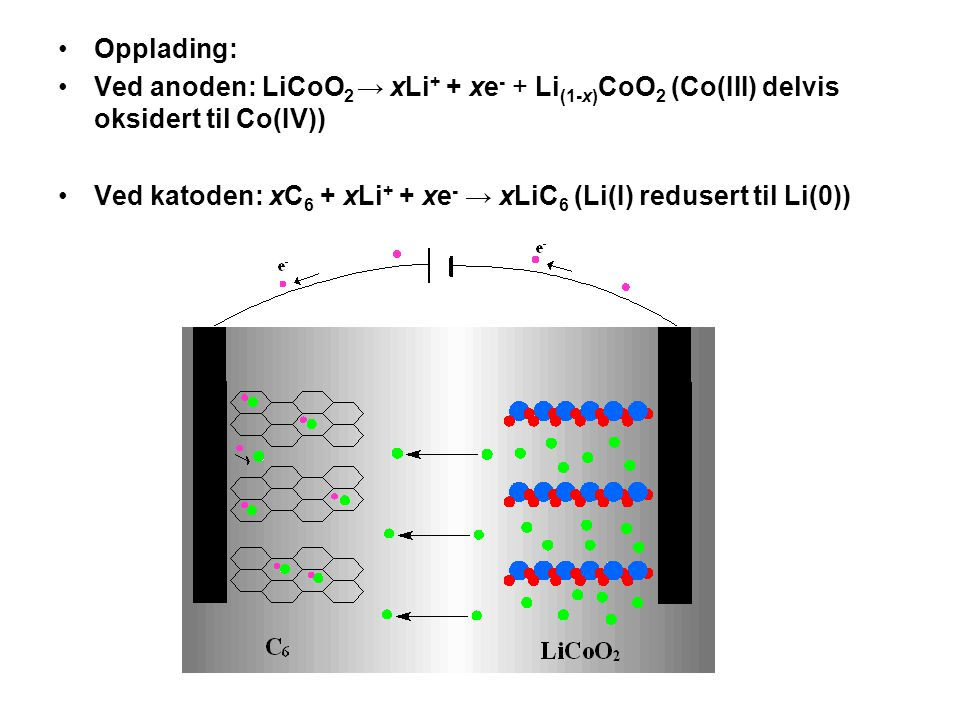 •Opplading: •Ved anoden: LiCoO 2 → xLi + + xe - + Li (1-x) CoO 2 (Co(III) delvis oksidert til Co(IV)) •Ved katoden: xC 6 + xLi + + xe - → xLiC 6 (Li(I