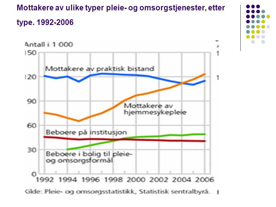 Mottakere av ulike typer pleie- og omsorgstjenester, etter type. 1992-2006