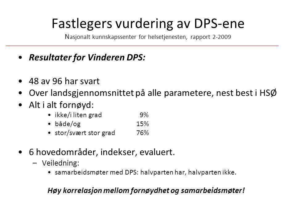 Fastlegers vurdering av DPS-ene N asjonalt kunnskapssenter for helsetjenesten, rapport 2-2009 •Resultater for Vinderen DPS: •48 av 96 har svart •Over
