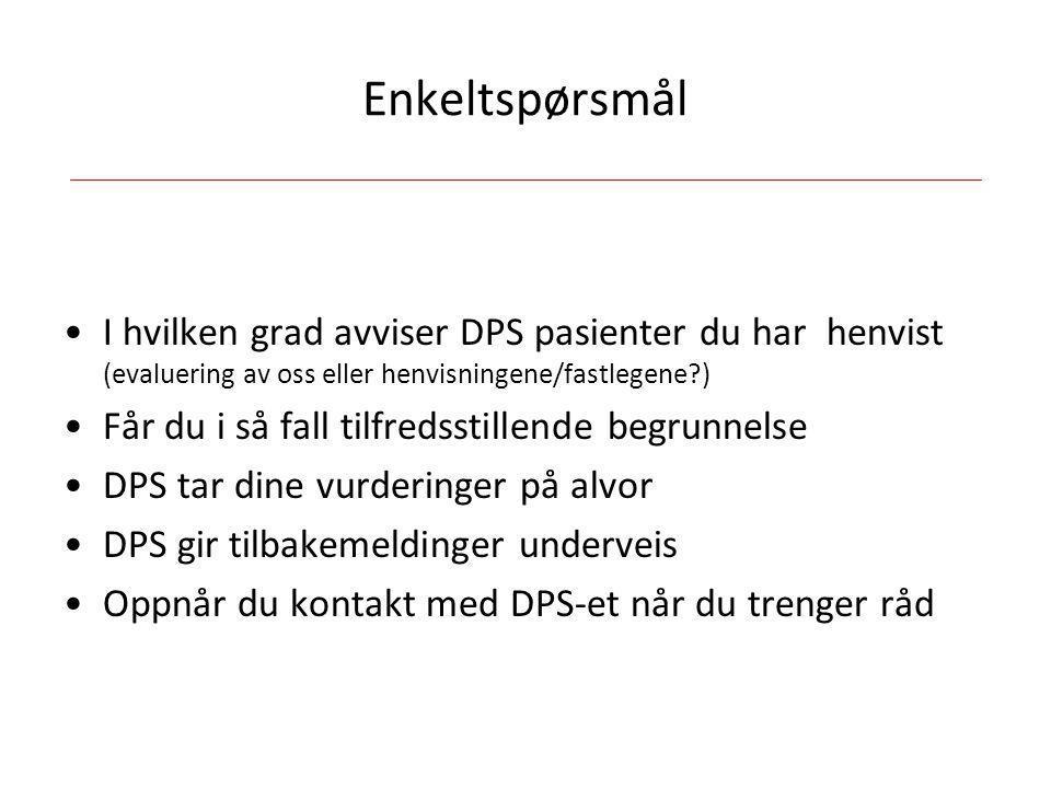 Enkeltspørsmål •I hvilken grad avviser DPS pasienter du har henvist (evaluering av oss eller henvisningene/fastlegene?) •Får du i så fall tilfredsstil