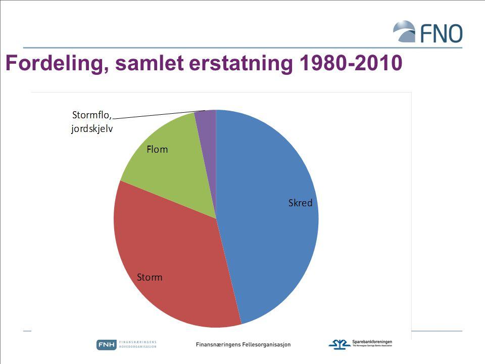 Fordeling, samlet erstatning 1980-2010
