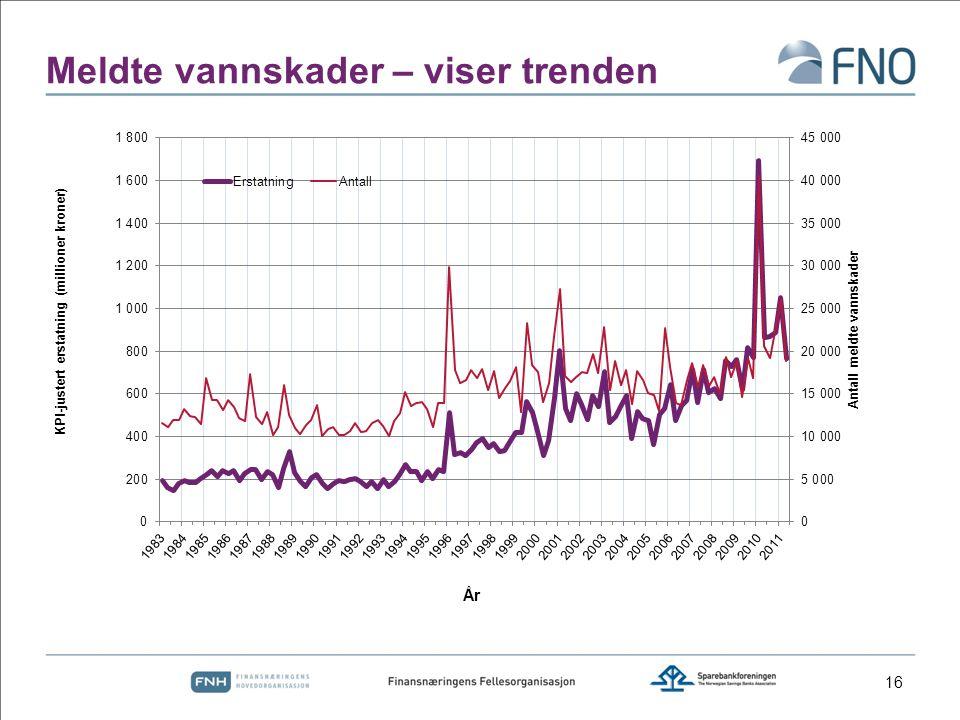 Meldte vannskader – viser trenden 16