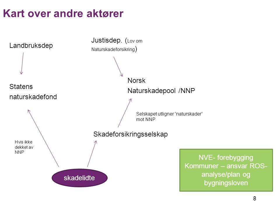 8 Landbruksdep Statens naturskadefond Justisdep. ( Lov om Naturskadeforsikring ) Norsk Naturskadepool /NNP Skadeforsikringsselskap Skadelidte Kart ove