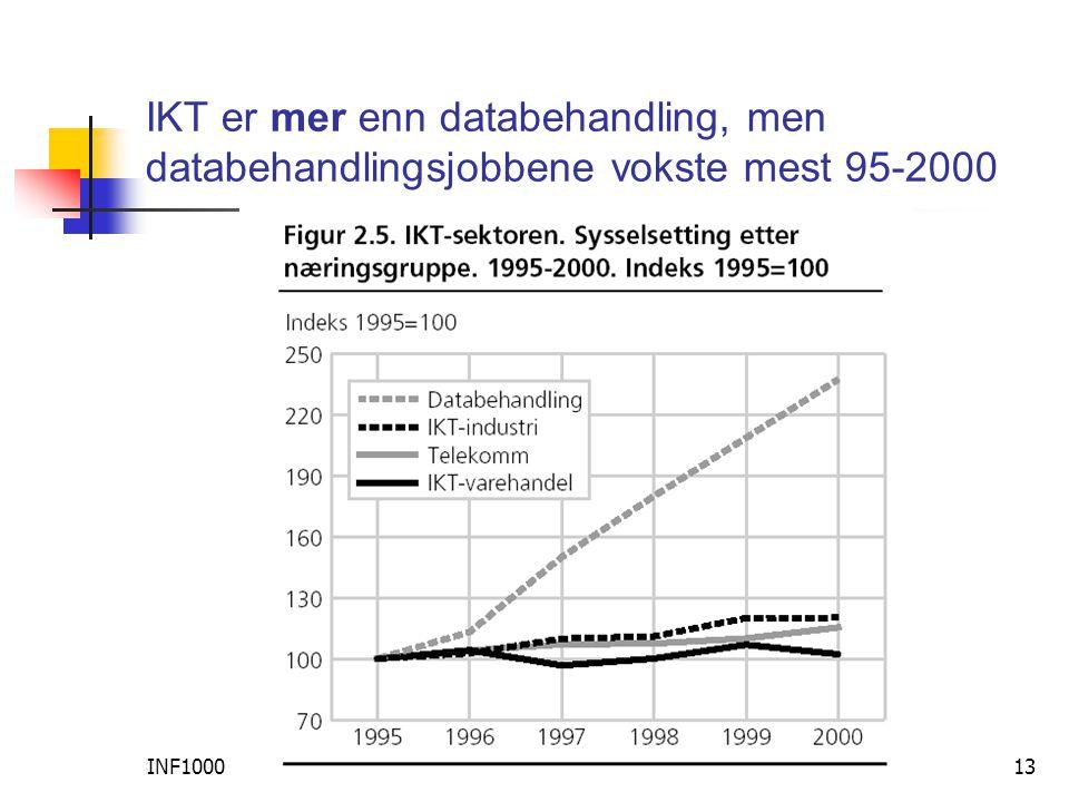 INF100013 IKT er mer enn databehandling, men databehandlingsjobbene vokste mest 95-2000