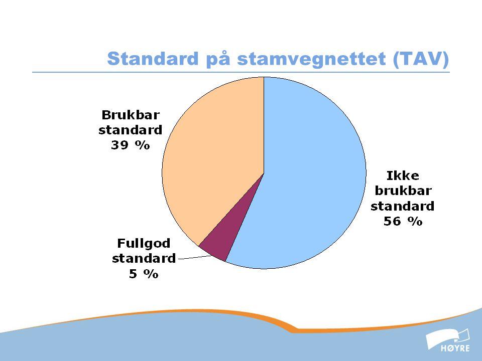 Standard på stamvegnettet (TAV)