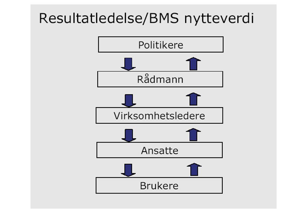 BMS Tønsberg kommune, 1 av 2 Strategisk fokusområde Brukere Fokusmål Kritiske suksess- faktorer B1.