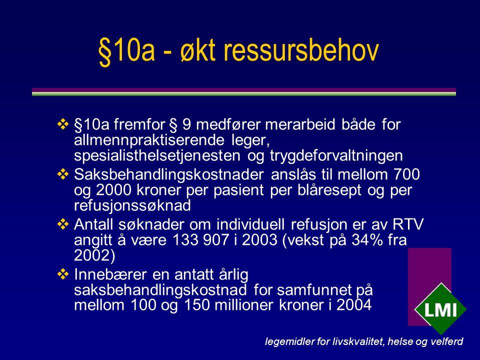 legemidler for livskvalitet, helse og velferd §10a - økt ressursbehov  §10a fremfor § 9 medfører merarbeid både for allmennpraktiserende leger, spesialisthelsetjenesten og trygdeforvaltningen  Saksbehandlingskostnader anslås til mellom 700 og 2000 kroner per pasient per blåresept og per refusjonssøknad  Antall søknader om individuell refusjon er av RTV angitt å være 133 907 i 2003 (vekst på 34% fra 2002)  Innebærer en antatt årlig saksbehandlingskostnad for samfunnet på mellom 100 og 150 millioner kroner i 2004