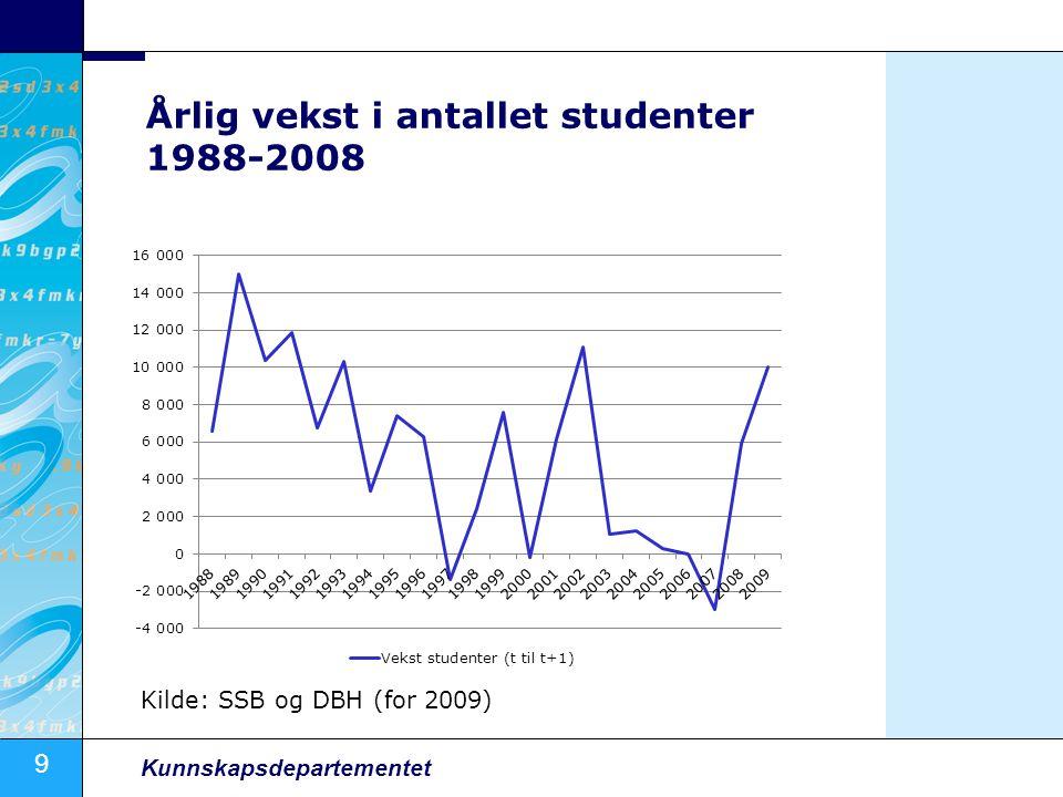 9 Kunnskapsdepartementet Årlig vekst i antallet studenter 1988-2008 Kilde: SSB og DBH (for 2009)