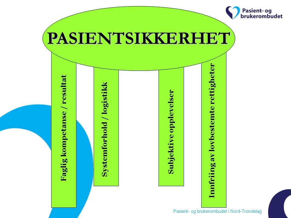 Pasient- og brukerombudet i Nord-Trøndelag PASIENTSIKKERHET Faglig kompetanse / resultat Systemforhold / logistikk Innfriing av lovbestemte rettigheter Subjektive opplevelser