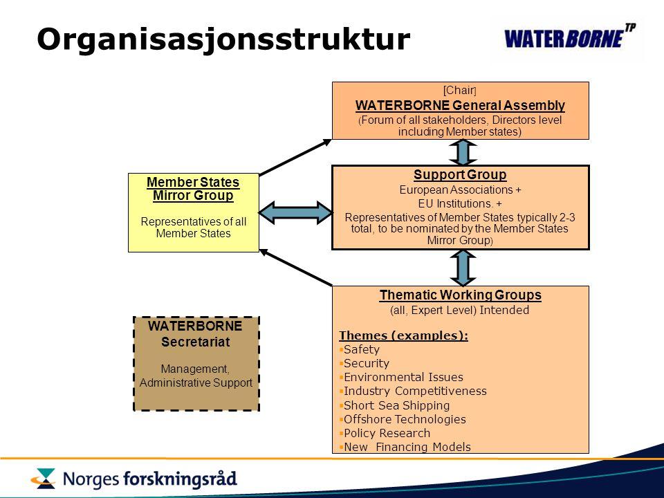 Organisasjonsstruktur [Chair ] WATERBORNE General Assembly ( Forum of all stakeholders, Directors level including Member states) Support Group European Associations + EU Institutions.
