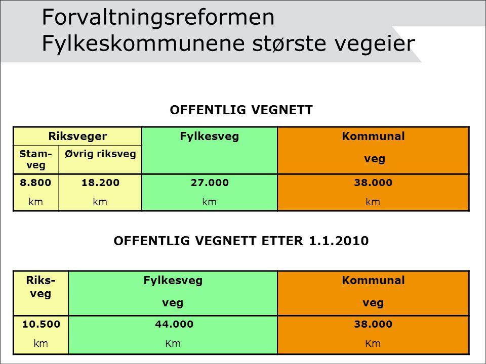 Forvaltningsreformen Fylkeskommunene største vegeier OFFENTLIG VEGNETT RiksvegerFylkesvegKommunal veg Stam- veg Øvrig riksveg 8.800 km 18.200 km 27.000 km 38.000 km OFFENTLIG VEGNETT ETTER 1.1.2010 Riks- veg Fylkesveg veg Kommunal veg 10.500 km 44.000 Km 38.000 Km