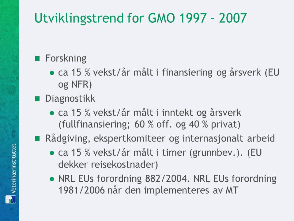 Utviklingstrend for GMO 1997 - 2007  Forskning ●ca 15 % vekst/år målt i finansiering og årsverk (EU og NFR)  Diagnostikk ●ca 15 % vekst/år målt i in