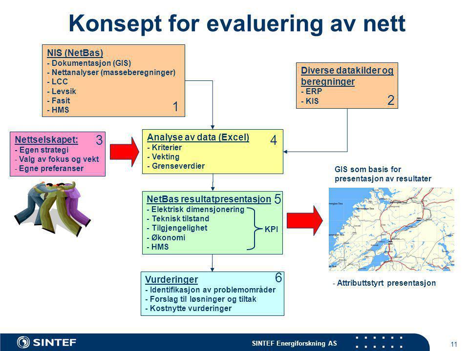 SINTEF Energiforskning AS 11 Konsept for evaluering av nett - Attributtstyrt presentasjon NetBas resultatpresentasjon - Elektrisk dimensjonering - Teknisk tilstand - Tilgjengelighet - Økonomi - HMS GIS som basis for presentasjon av resultater 5 KPI NIS (NetBas) - Dokumentasjon (GIS) - Nettanalyser (masseberegninger) - LCC - Levsik - Fasit - HMS 1 Diverse datakilder og beregninger - ERP - KIS 2 Nettselskapet: - Egen strategi - Valg av fokus og vekt - Egne preferanser 3 Analyse av data (Excel) - Kriterier - Vekting - Grenseverdier 4 Vurderinger - Identifikasjon av problemområder - Forslag til løsninger og tiltak - Kostnytte vurderinger 6